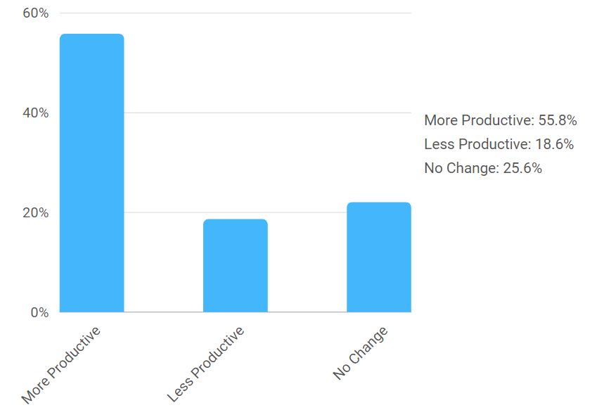 productivity current